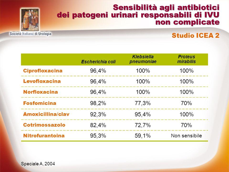 Sensibilità agli antibiotici dei patogeni urinari responsabili di IVU non complicate Speciale A, 2004 Studio ICEA 2 Escherichia coli Klebsiella pneumo