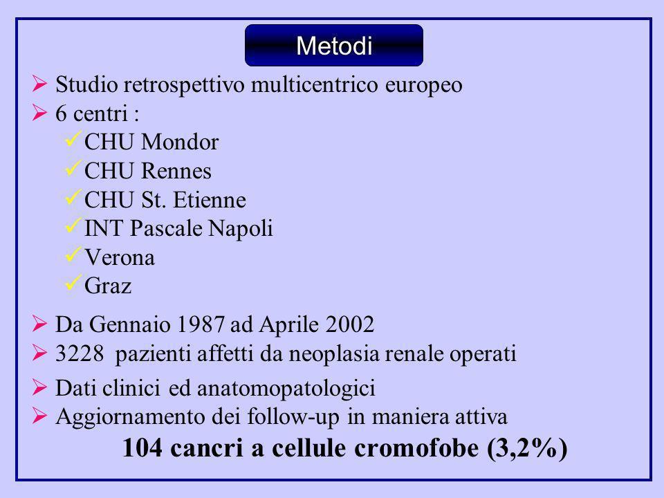 Studio retrospettivo multicentrico europeo 6 centri : CHU Mondor CHU Rennes CHU St. Etienne INT Pascale Napoli Verona Graz Da Gennaio 1987 ad Aprile 2