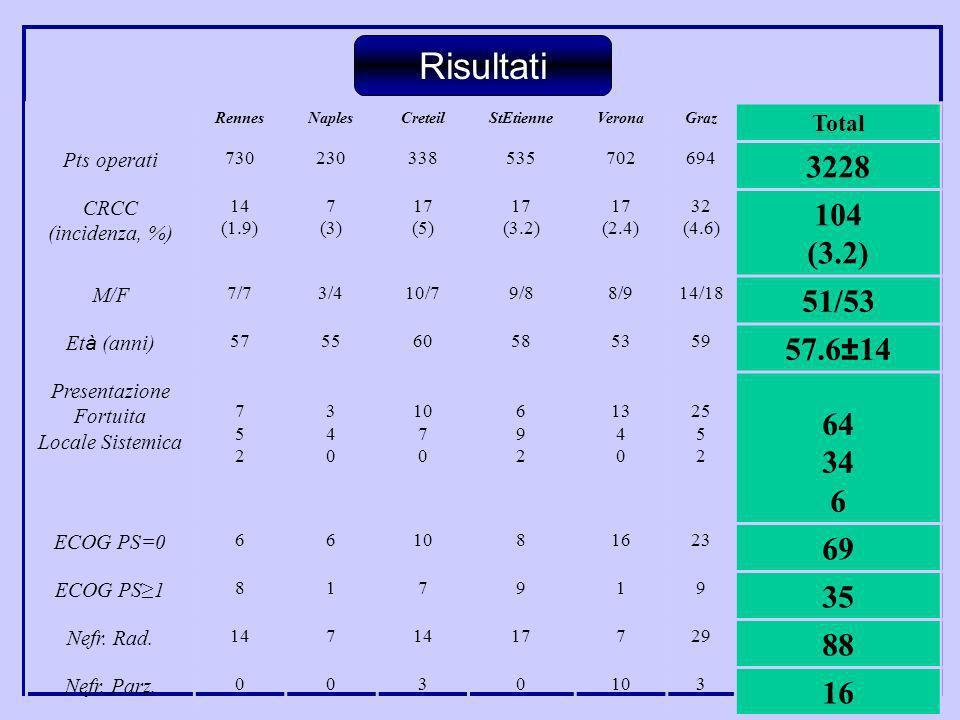 Risultati RennesNaplesCreteilStEtienneVeronaGraz Total Pts operati 730230338535702694 3228 CRCC (incidenza, %) 14 (1.9) 7 (3) 17 (5) 17 (3.2) 17 (2.4)