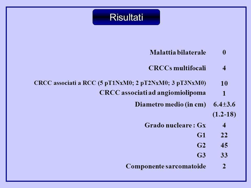 Malattia bilaterale0 CRCCs multifocali4 CRCC associati a RCC (5 pT1NxM0; 2 pT2NxM0; 3 pT3NxM0) CRCC associati ad angiomiolipoma 10 1 Diametro medio (i