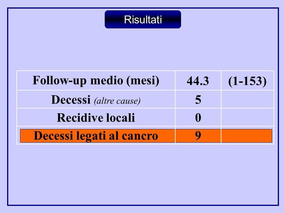Follow-up medio (mesi) 44.3(1-153) Decessi (altre cause) 5 Recidive locali 0 Decessi legati al cancro 9 Risultati
