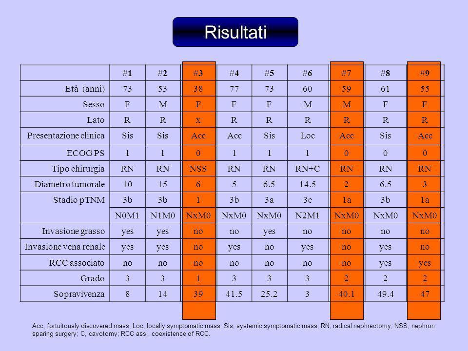 #1#2#3#4#5#6#7#8#9 Età (anni)735338777360596155 SessoFMFFFMMFF LatoRRxRRRRRR Presentazione clinicaSis Acc SisLocAccSisAcc ECOG PS110111000 Tipo chirur