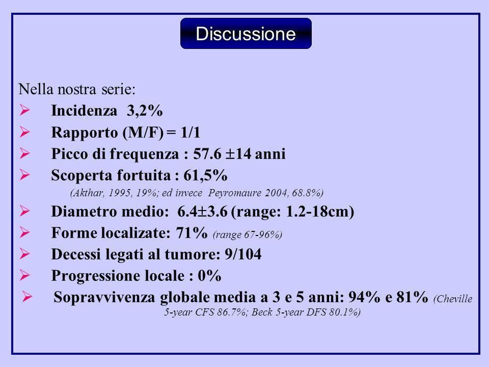 Nella nostra serie: Incidenza 3,2% Rapporto (M/F) = 1/1 Picco di frequenza : 57.6 14 anni Scoperta fortuita : 61,5% (Akthar, 1995, 19%; ed invece Peyr