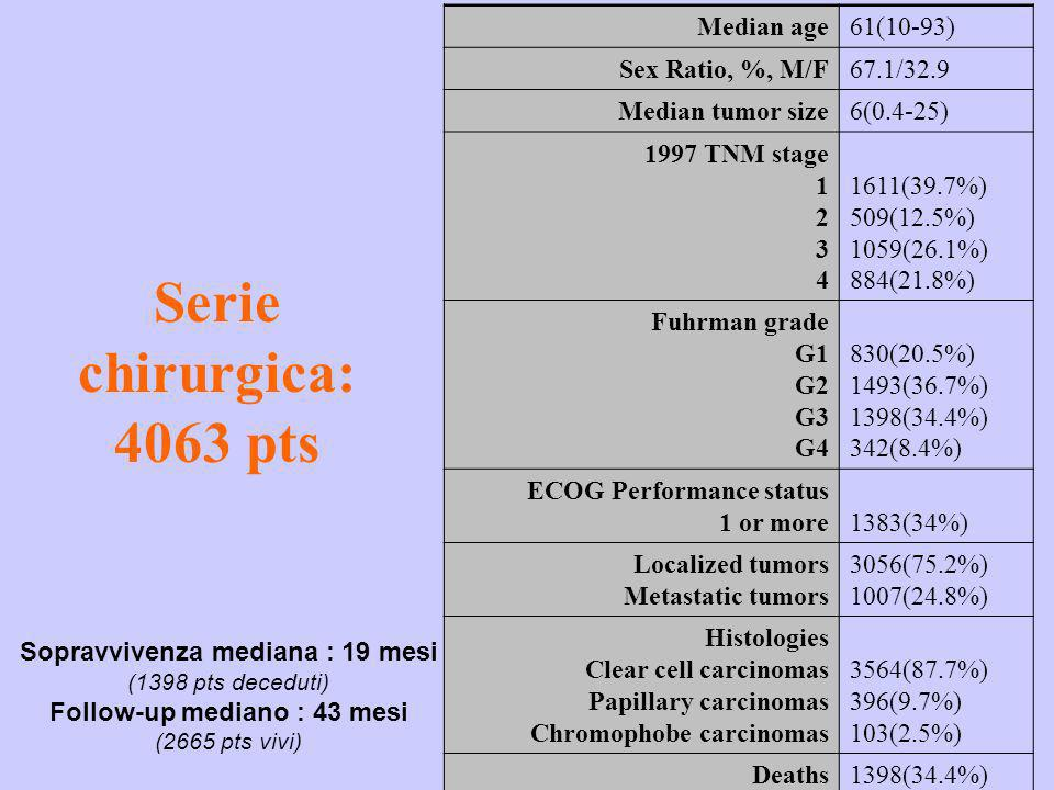 Serie chirurgica: 4063 pts Median age61(10-93) Sex Ratio, %, M/F67.1/32.9 Median tumor size6(0.4-25) 1997 TNM stage 1 2 3 4 1611(39.7%) 509(12.5%) 105