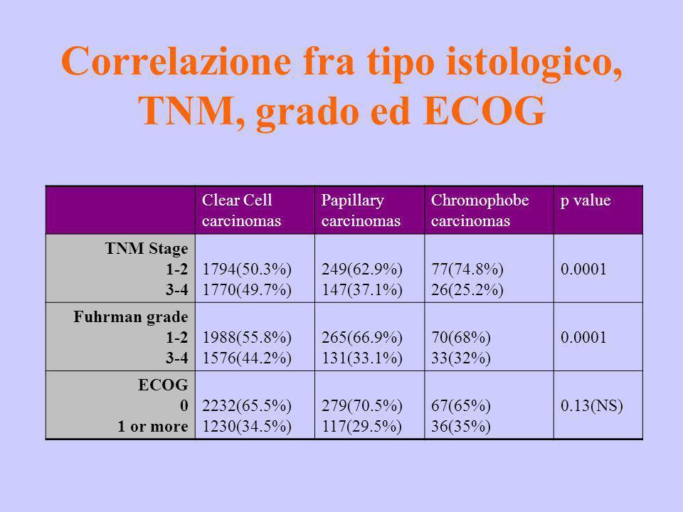 Correlazione fra tipo istologico, TNM, grado ed ECOG Clear Cell carcinomas Papillary carcinomas Chromophobe carcinomas p value TNM Stage 1-2 3-4 1794(
