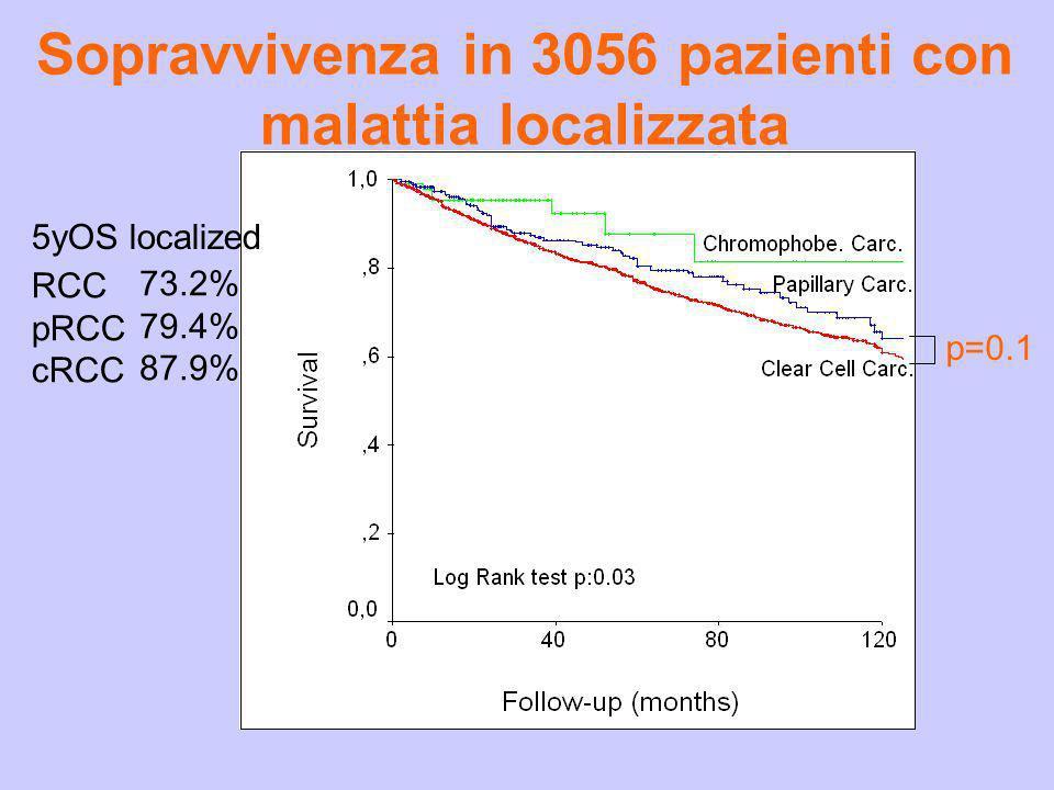Sopravvivenza in 3056 pazienti con malattia localizzata p=0.1 RCC pRCC cRCC 73.2% 79.4% 87.9% 5yOS localized