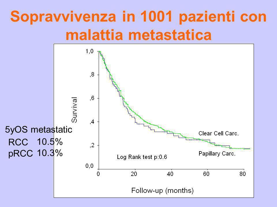 Sopravvivenza in 1001 pazienti con malattia metastatica RCC pRCC 10.5% 10.3% 5yOS metastatic