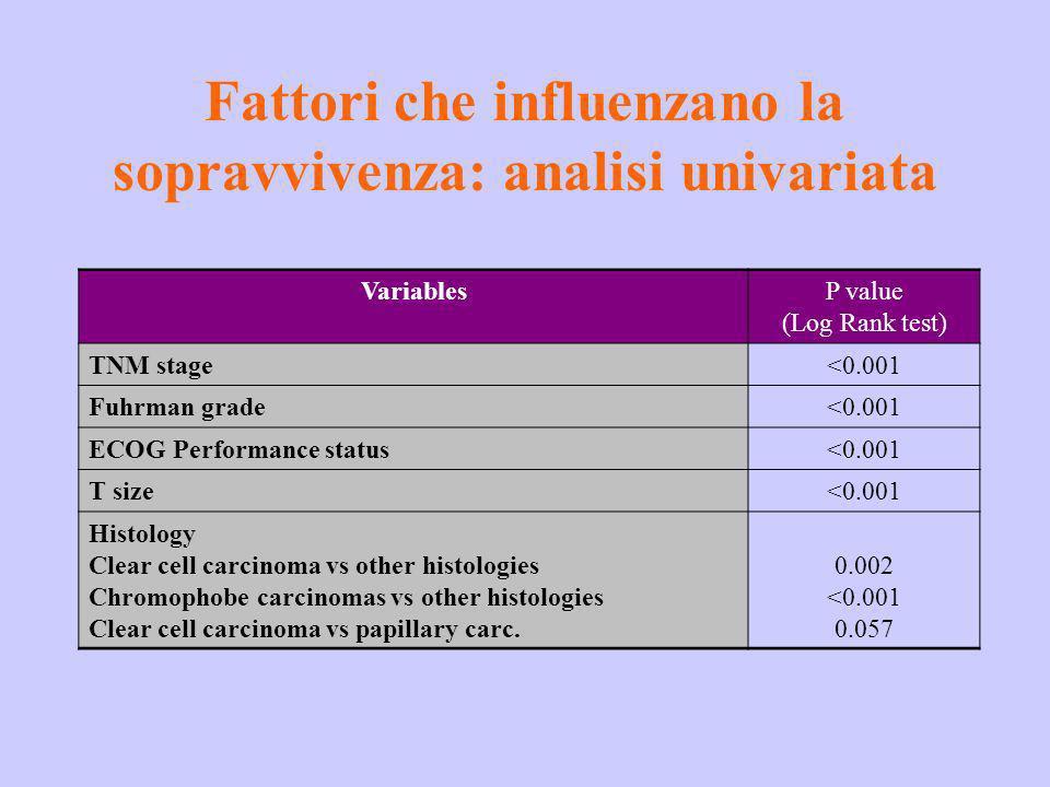 Fattori che influenzano la sopravvivenza: analisi univariata VariablesP value (Log Rank test) TNM stage<0.001 Fuhrman grade<0.001 ECOG Performance sta