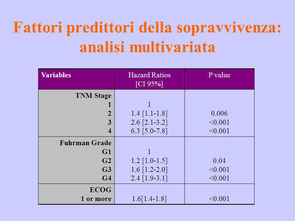 Fattori predittori della sopravvivenza: analisi multivariata VariablesHazard Ratios [CI 95%] P value TNM Stage 1 2 3 4 1 1.4 [1.1-1.8] 2.6 [2.1-3.2] 6