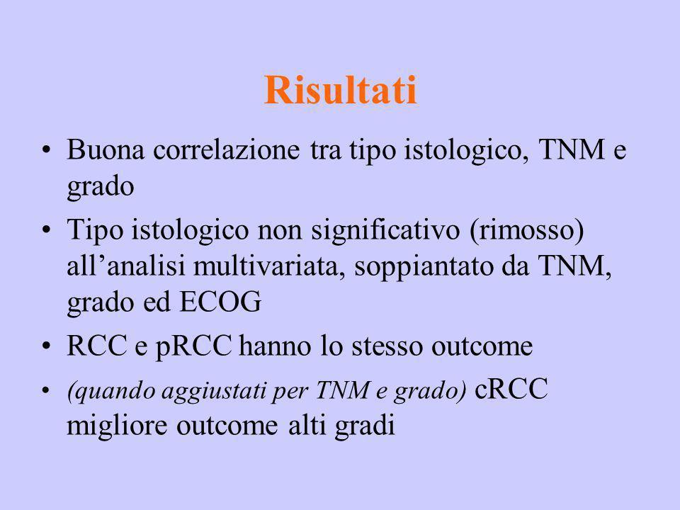 Risultati Buona correlazione tra tipo istologico, TNM e grado Tipo istologico non significativo (rimosso) allanalisi multivariata, soppiantato da TNM,