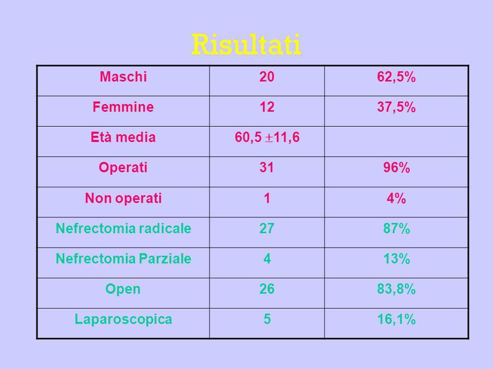 Risultati Maschi2062,5% Femmine1237,5% Età media 60,5 11,6 Operati3196% Non operati14% Nefrectomia radicale2787% Nefrectomia Parziale413% Open2683,8%