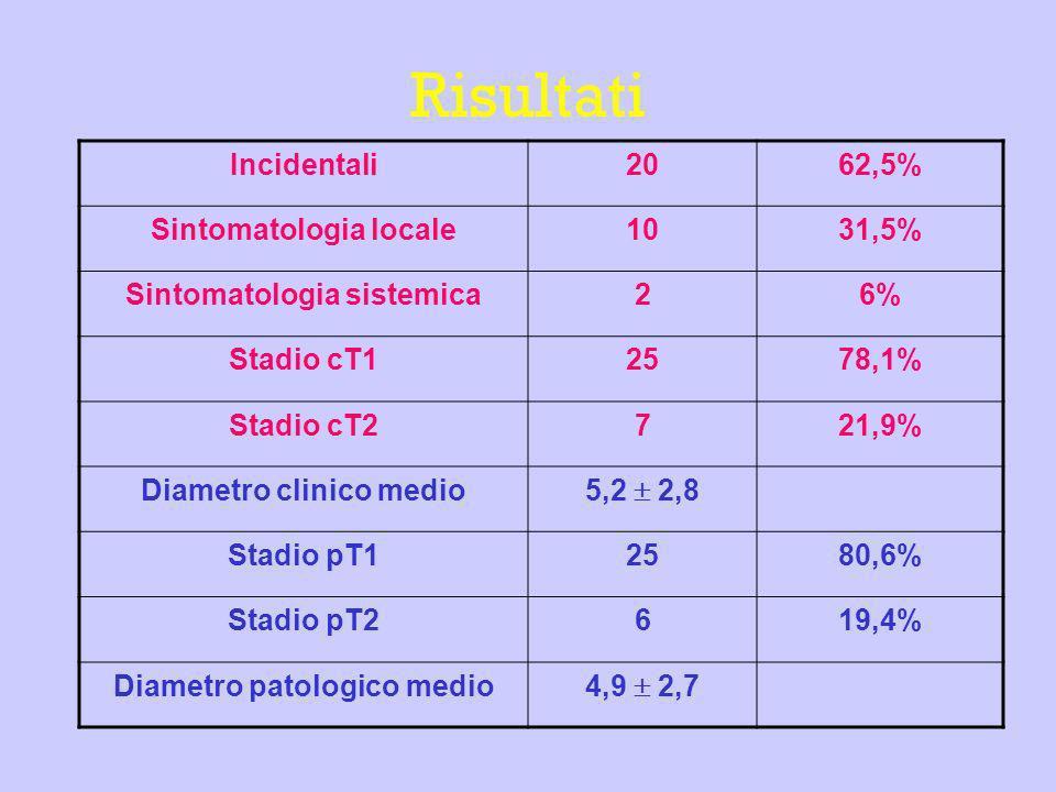 Risultati Incidentali2062,5% Sintomatologia locale1031,5% Sintomatologia sistemica26% Stadio cT12578,1% Stadio cT2721,9% Diametro clinico medio 5,2 2,
