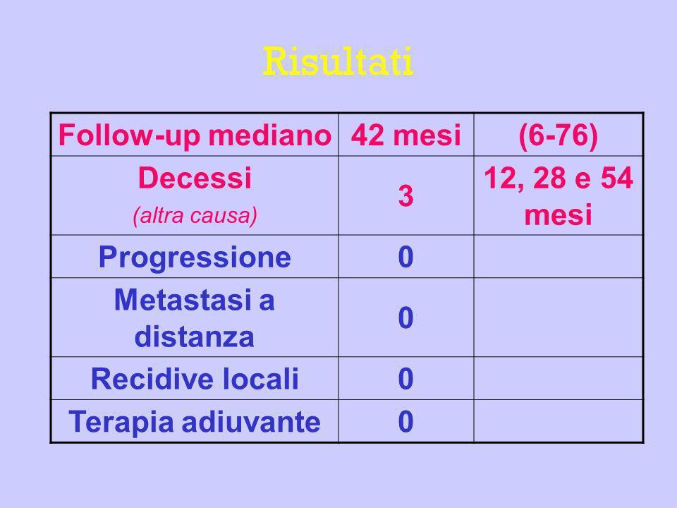 Risultati Follow-up mediano 42 mesi(6-76) Decessi (altra causa) 3 12, 28 e 54 mesi Progressione 0 Metastasi a distanza 0 Recidive locali 0 Terapia adi