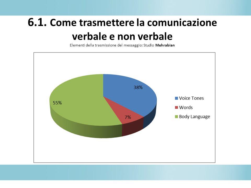6.1. Come trasmettere la comunicazione verbale e non verbale Elementi della trasmissione del messaggio: Studio Mehrabian