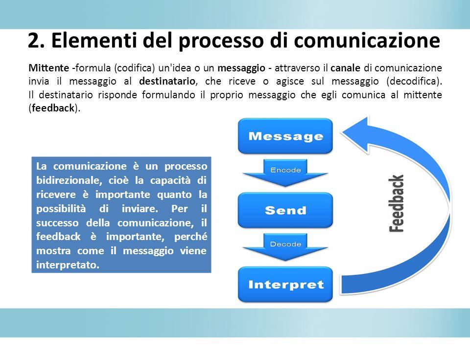 2. Elementi del processo di comunicazione Mittente -formula (codifica) un'idea o un messaggio - attraverso il canale di comunicazione invia il messagg
