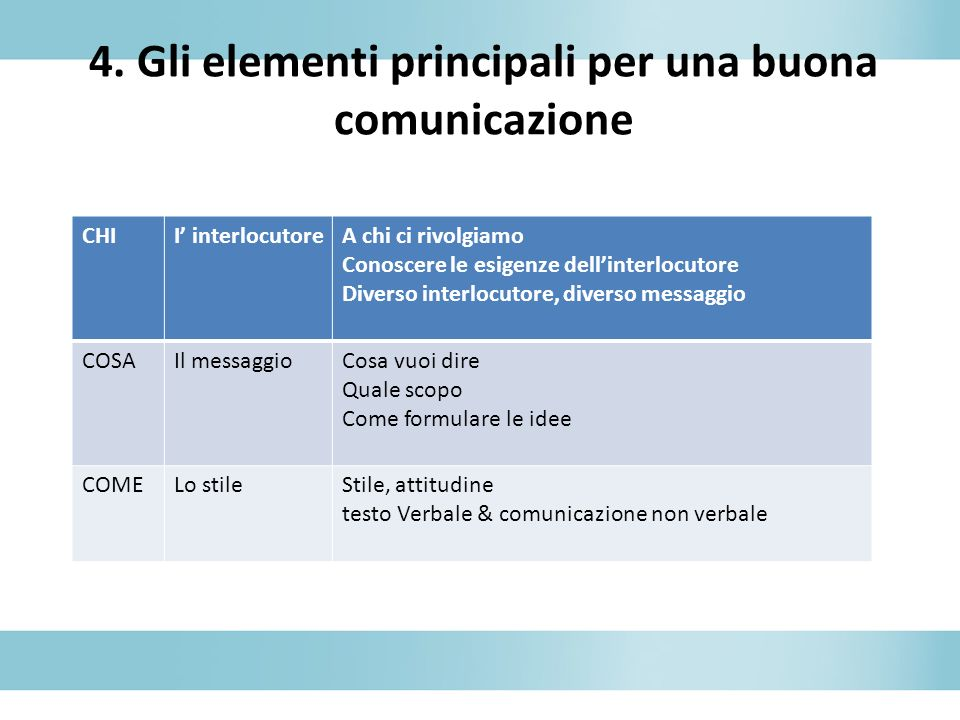 6.4.1a Comunicazione pubblica – Campagna di comunicazione 1.