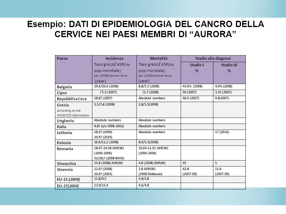 Esempio: DATI DI EPIDEMIOLOGIA DEL CANCRO DELLA CERVICE NEI PAESI MEMBRI DI AURORA Paese Incidenza Tassi grezzi/ ASR( su pop.mondiale) per 100000 donn