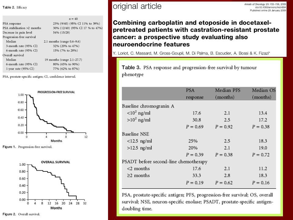 Neuroendocrine -differentiation Roudier, J Clin Pathol 2004;57:321–323