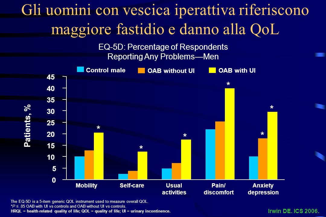 Gli uomini con vescica iperattiva riferiscono maggiore fastidio e danno alla QoL EQ-5D: Percentage of Respondents Reporting Any ProblemsMen OAB without UI OAB with UI Control male * * * * * * 0 5 10 15 20 25 30 35 40 45 MobilitySelf-careUsual activities Pain/ discomfort Anxiety depression Patients, % The EQ-5D is a 5-item generic QOL instrument used to measure overall QOL.