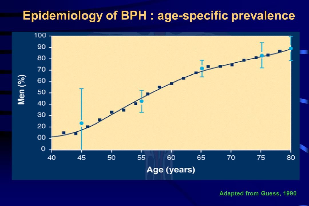 Adapted from Guess, 1990 Epidemiology of BPH : age-specific prevalence
