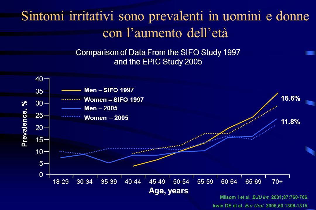 Sintomi irritativi sono prevalenti in uomini e donne con laumento delletà Comparison of Data From the SIFO Study 1997 and the EPIC Study 2005 Prevalen