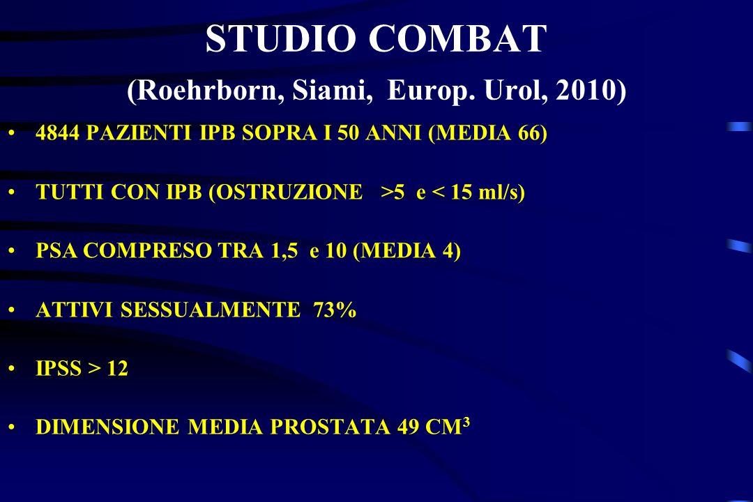 STUDIO COMBAT (Roehrborn, Siami, Europ. Urol, 2010) 4844 PAZIENTI IPB SOPRA I 50 ANNI (MEDIA 66) TUTTI CON IPB (OSTRUZIONE >5 e < 15 ml/s) PSA COMPRES