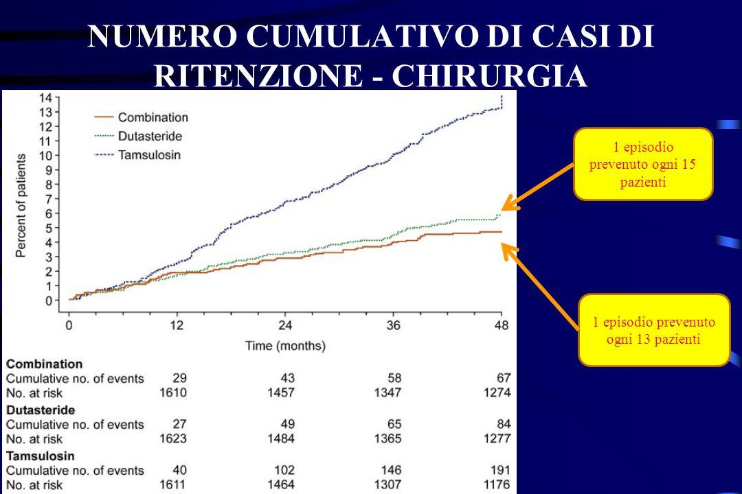 NUMERO CUMULATIVO DI CASI DI RITENZIONE - CHIRURGIA 1 episodio prevenuto ogni 15 pazienti 1 episodio prevenuto ogni 13 pazienti