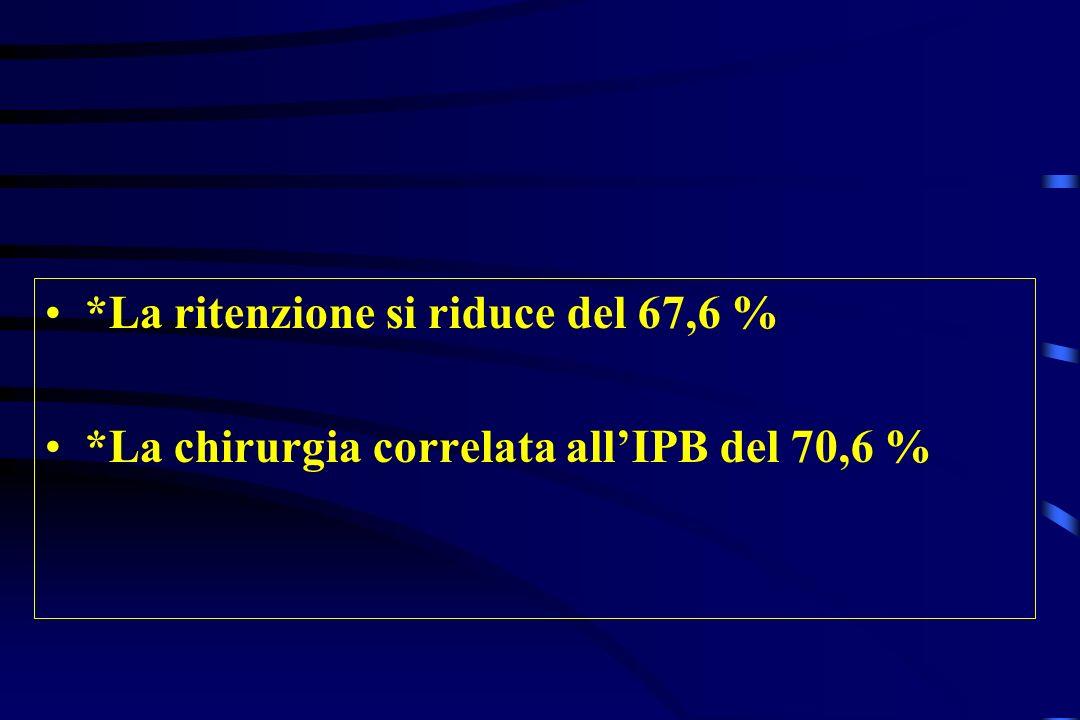 *La ritenzione si riduce del 67,6 % *La chirurgia correlata allIPB del 70,6 %