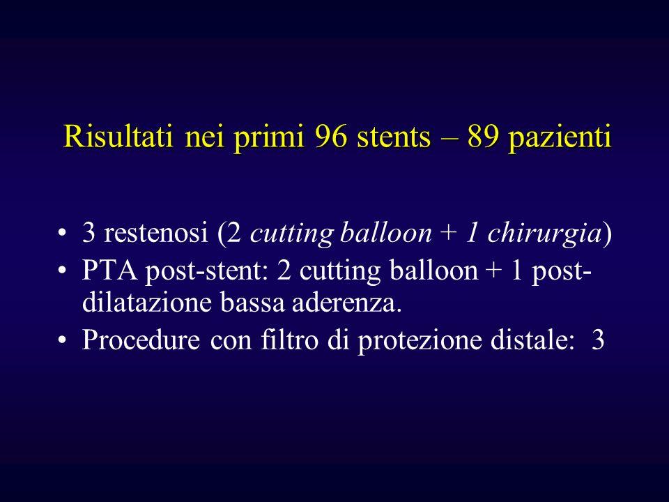 3 restenosi (2 cutting balloon + 1 chirurgia) PTA post-stent: 2 cutting balloon + 1 post- dilatazione bassa aderenza. Procedure con filtro di protezio