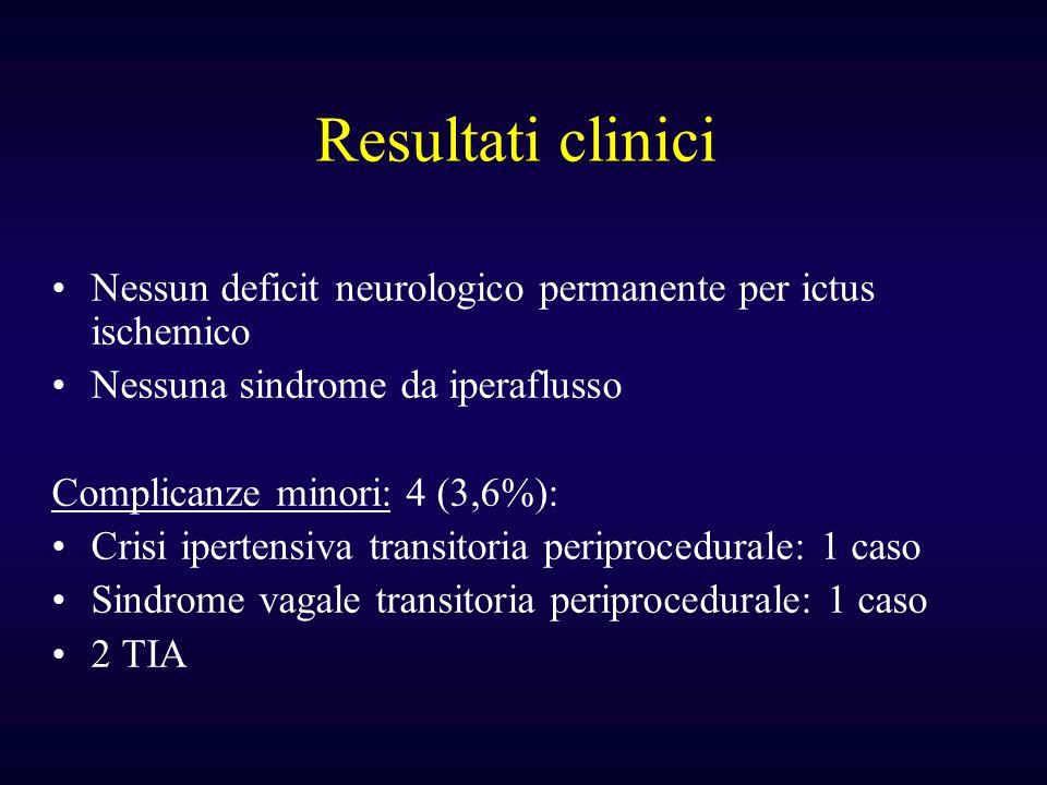 Resultati clinici Nessun deficit neurologico permanente per ictus ischemico Nessuna sindrome da iperaflusso Complicanze minori: 4 (3,6%): Crisi iperte