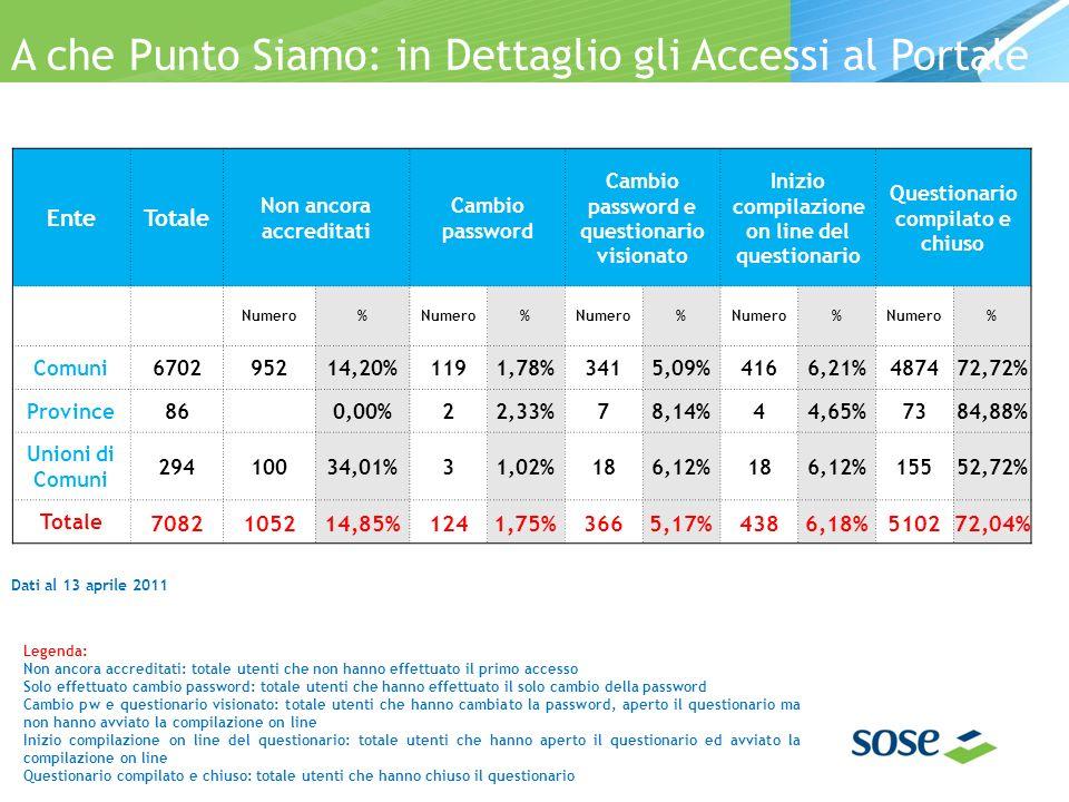 A che Punto Siamo: in Dettaglio gli Accessi al Portale Dati al 13 aprile 2011 EnteTotale Non ancora accreditati Cambio password Cambio password e questionario visionato Inizio compilazione on line del questionario Questionario compilato e chiuso Numero% % % % % Comuni670295214,20%1191,78%3415,09%4166,21%487472,72% Province86 0,00%22,33%78,14%44,65%7384,88% Unioni di Comuni 29410034,01%31,02%186,12%186,12%15552,72% Totale 7082105214,85%1241,75%3665,17%4386,18%510272,04% Legenda: Non ancora accreditati: totale utenti che non hanno effettuato il primo accesso Solo effettuato cambio password: totale utenti che hanno effettuato il solo cambio della password Cambio pw e questionario visionato: totale utenti che hanno cambiato la password, aperto il questionario ma non hanno avviato la compilazione on line Inizio compilazione on line del questionario: totale utenti che hanno aperto il questionario ed avviato la compilazione on line Questionario compilato e chiuso: totale utenti che hanno chiuso il questionario