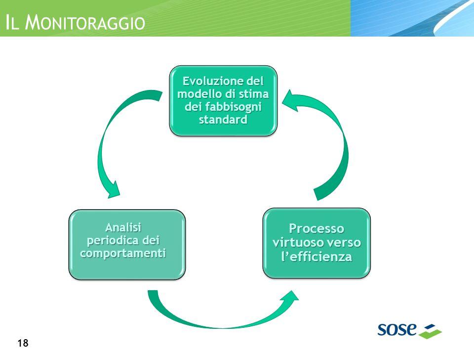 I L M ONITORAGGI I L M ONITORAGGIO Evoluzione del modello di stima dei fabbisogni standard Analisi periodica dei comportamenti Processo virtuoso verso lefficienza 18