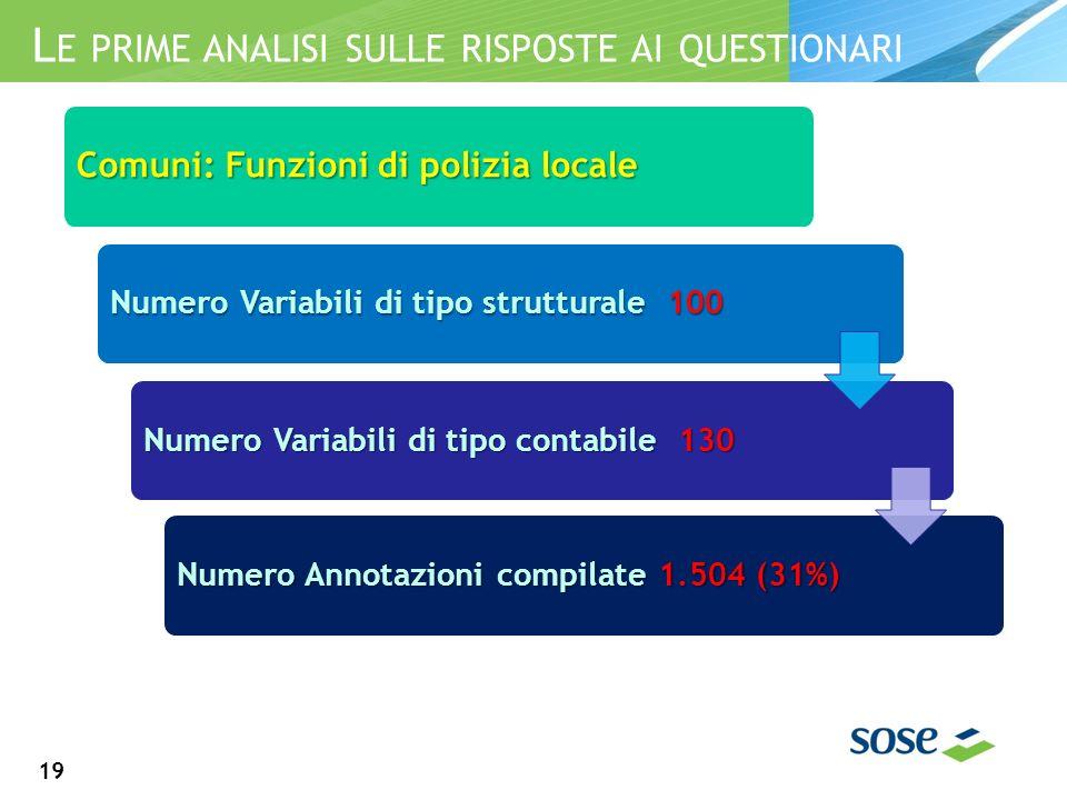 L E PRIME ANALISI SULLE RISPOSTE AI QUESTIONARI 19 Comuni: Funzioni di polizia locale Numero Variabili di tipo strutturale 100 Numero Variabili di tipo contabile 130 Numero Annotazioni compilate 1.504 (31%)