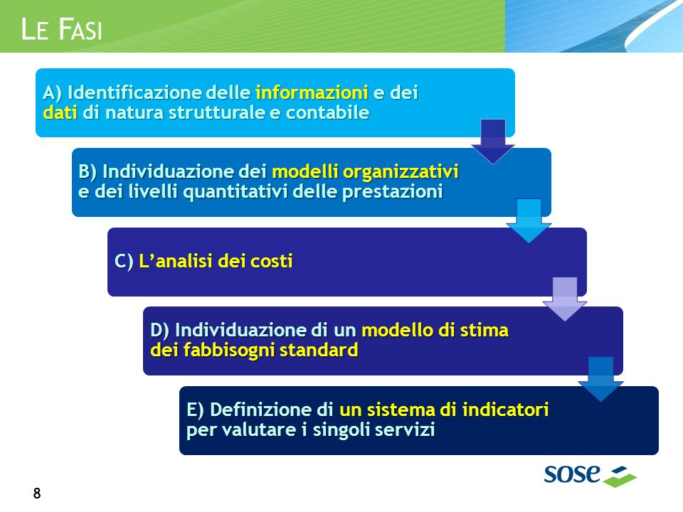 L E F ASI 8 A) Identificazione delle informazioni e dei dati di natura strutturale e contabile B) Individuazione dei modelli organizzativi e dei livelli quantitativi delle prestazioni C) Lanalisi dei costi D) Individuazione di un modello di stima dei fabbisogni standard E) Definizione di un sistema di indicatori per valutare i singoli servizi