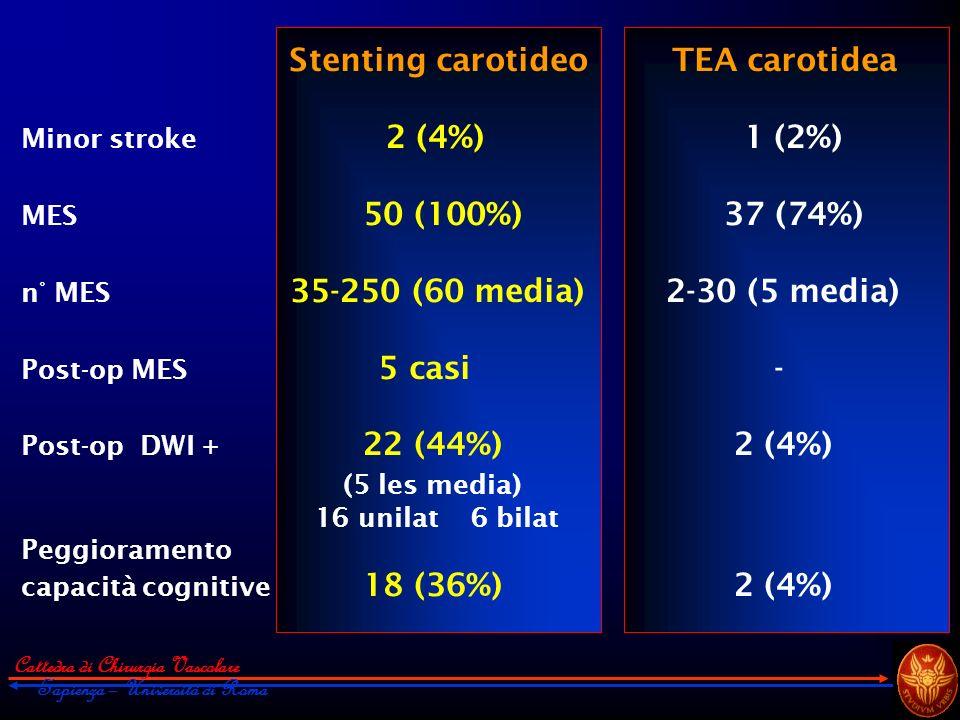 Cattedra di Chirurgia Vascolare Sapienza – Università di Roma Stenting carotideo TEA carotidea Minor stroke 2 (4%) 1 (2%) MES 50 (100%) 37 (74%) n° ME