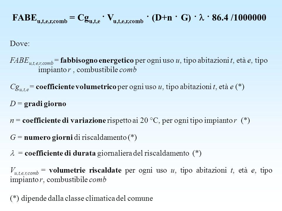 FABE u,t,e,r,comb = Cg u,t,e · V u,t,e,r,comb · (D+n · G) · · 86.4 /1000000 Dove: FABE u,t,e,r,comb = fabbisogno energetico per ogni uso u, tipo abita