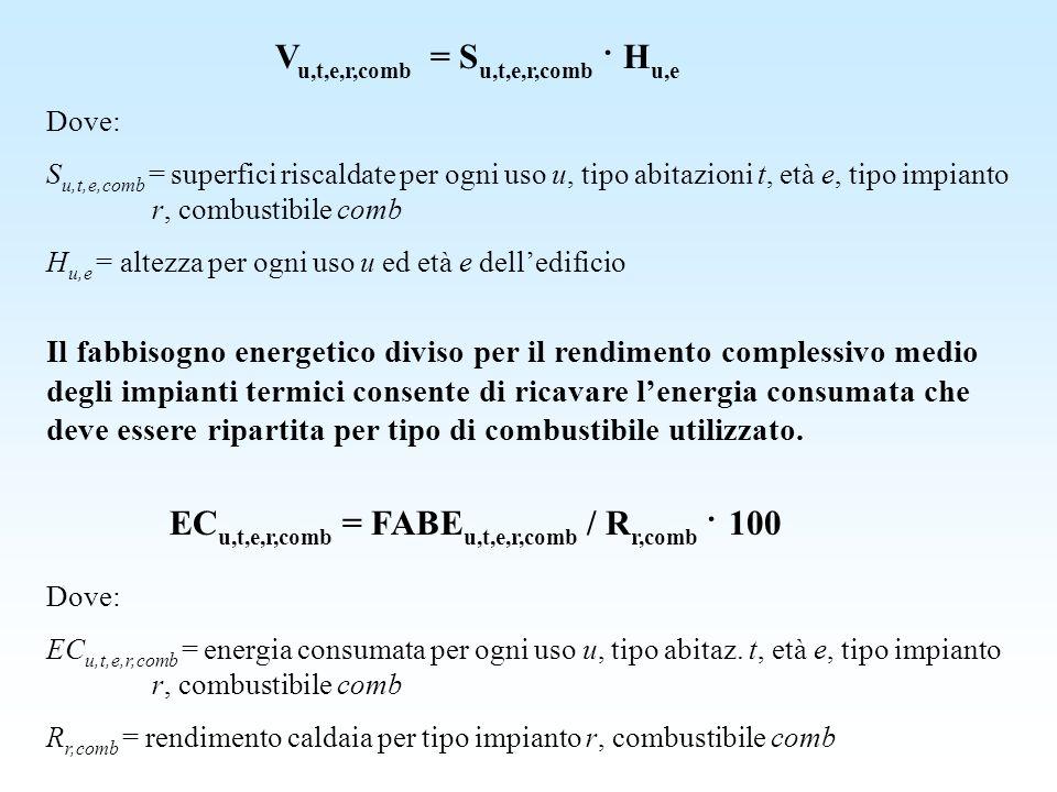 V u,t,e,r,comb = S u,t,e,r,comb · H u,e Dove: S u,t,e,comb = superfici riscaldate per ogni uso u, tipo abitazioni t, età e, tipo impianto r, combustib