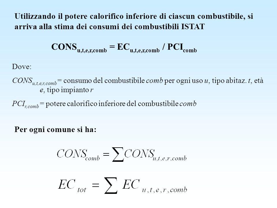 Utilizzando il potere calorifico inferiore di ciascun combustibile, si arriva alla stima dei consumi dei combustibili ISTAT CONS u,t,e,r,comb = EC u,t