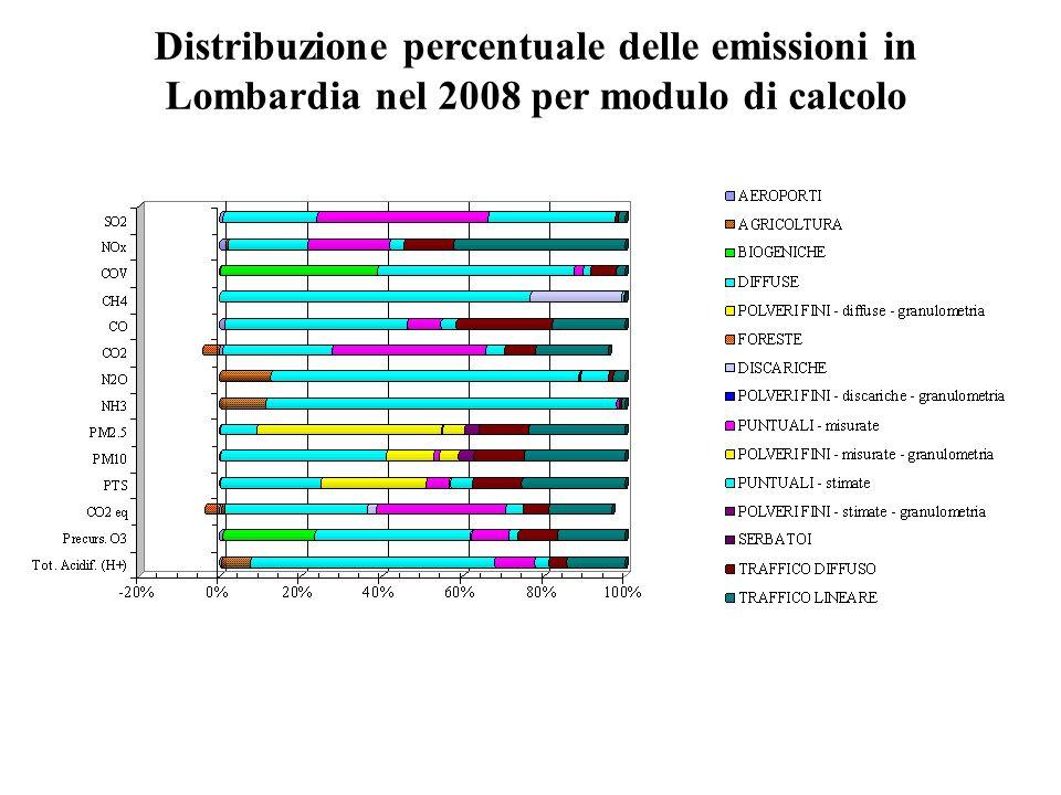 Distribuzione percentuale delle emissioni in Lombardia nel 2008 per modulo di calcolo