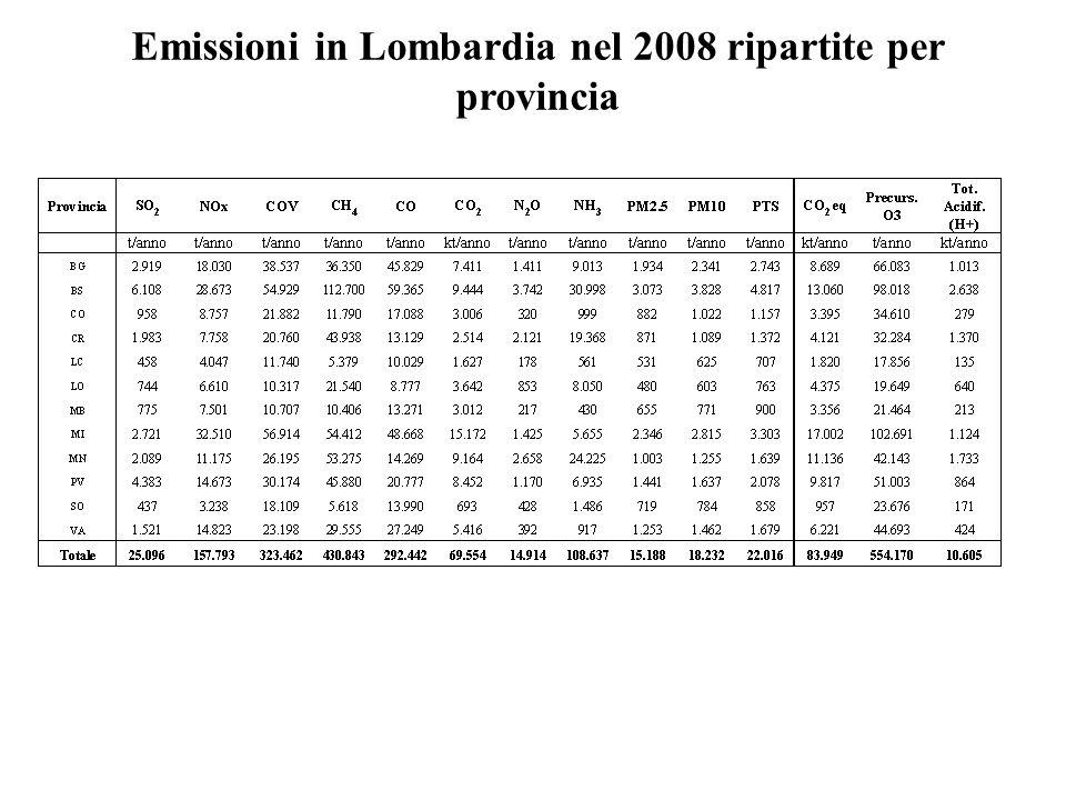 Emissioni in Lombardia nel 2008 ripartite per provincia
