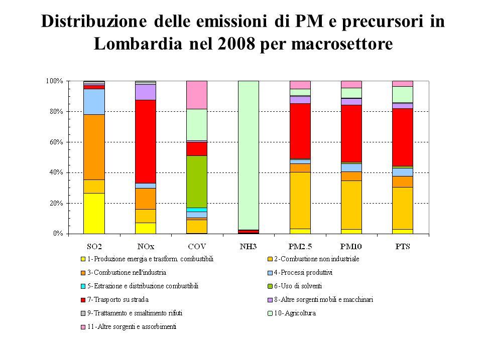 Distribuzione delle emissioni di PM e precursori in Lombardia nel 2008 per macrosettore