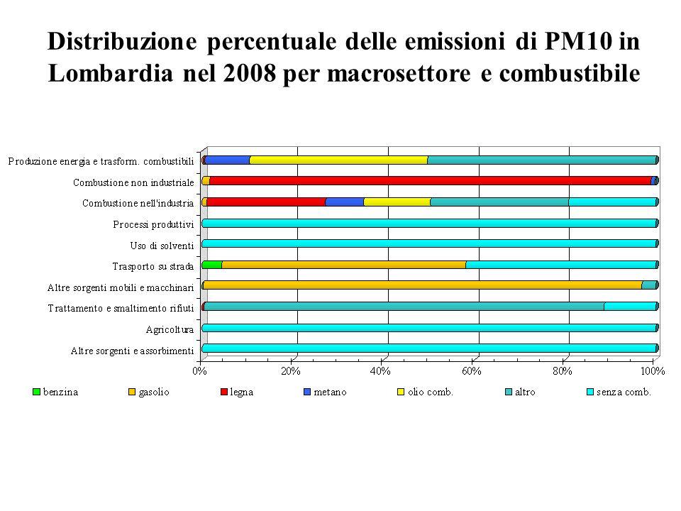 Distribuzione percentuale delle emissioni di PM10 in Lombardia nel 2008 per macrosettore e combustibile