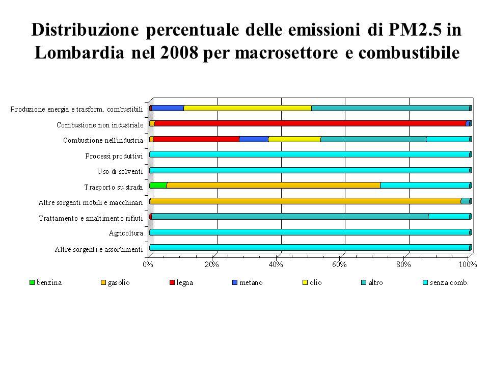 Distribuzione percentuale delle emissioni di PM2.5 in Lombardia nel 2008 per macrosettore e combustibile