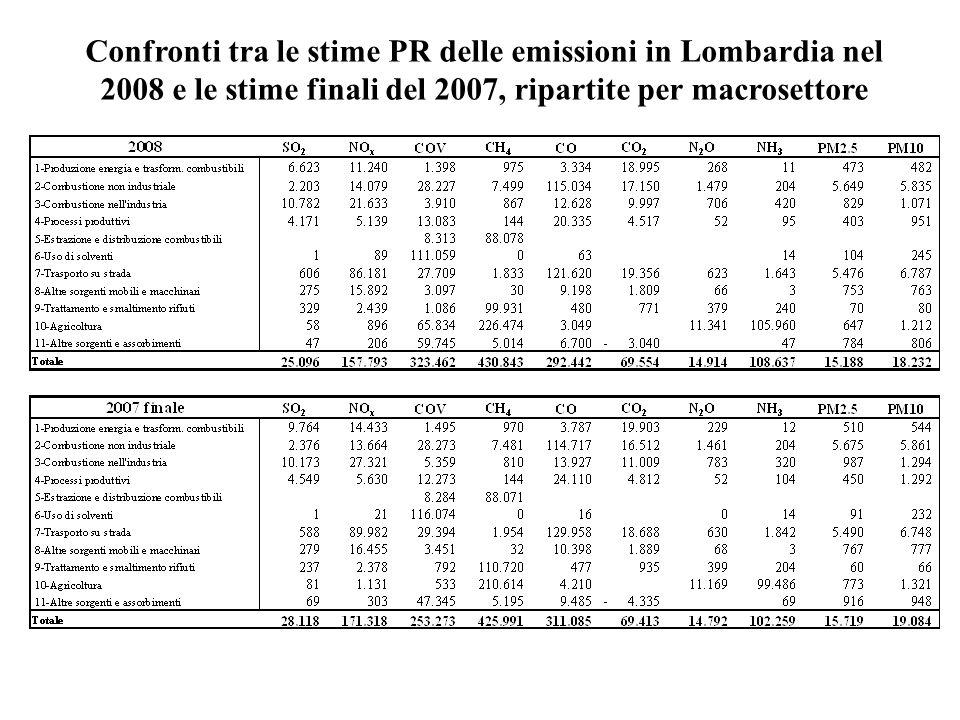 Confronti tra le stime PR delle emissioni in Lombardia nel 2008 e le stime finali del 2007, ripartite per macrosettore