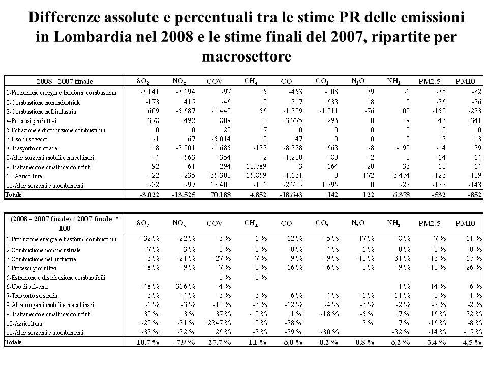 Differenze assolute e percentuali tra le stime PR delle emissioni in Lombardia nel 2008 e le stime finali del 2007, ripartite per macrosettore