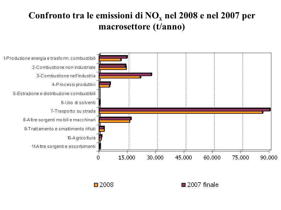 Confronto tra le emissioni di NO x nel 2008 e nel 2007 per macrosettore (t/anno)