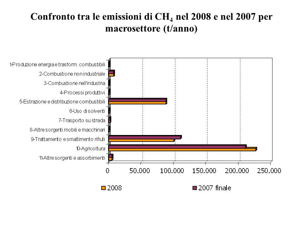 Confronto tra le emissioni di CH 4 nel 2008 e nel 2007 per macrosettore (t/anno)