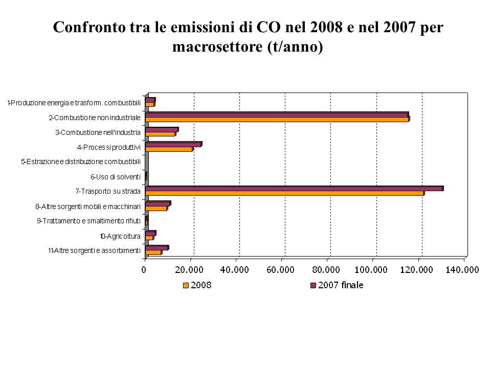 Confronto tra le emissioni di CO nel 2008 e nel 2007 per macrosettore (t/anno)