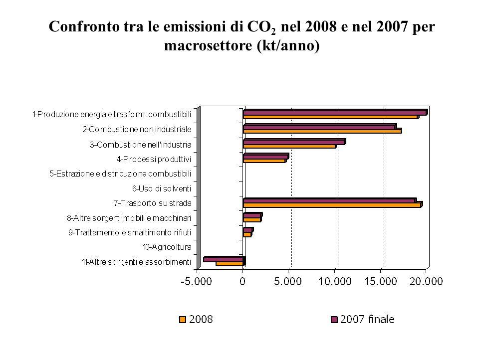 Confronto tra le emissioni di CO 2 nel 2008 e nel 2007 per macrosettore (kt/anno)