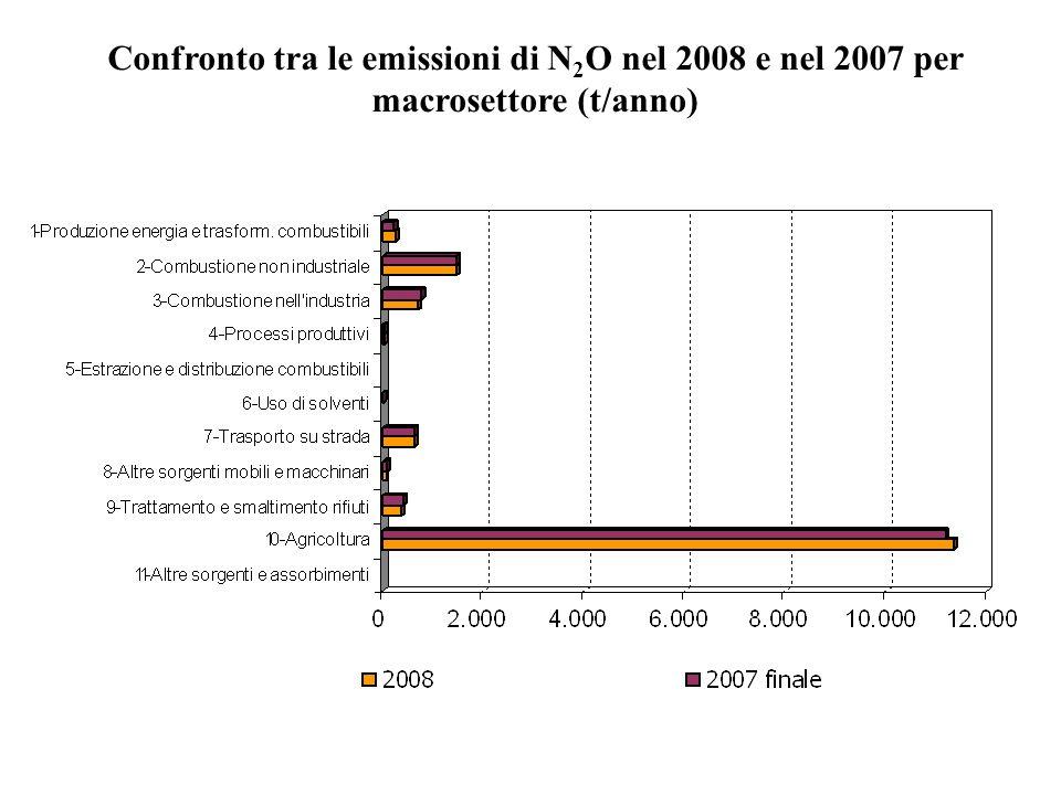 Confronto tra le emissioni di N 2 O nel 2008 e nel 2007 per macrosettore (t/anno)